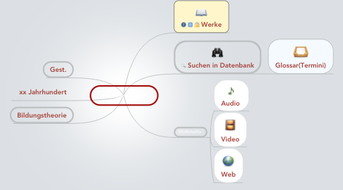 Mind Map: Muster_Autor