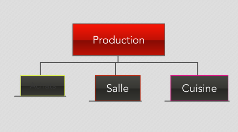 Mind Map: Production