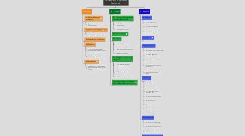 Mind Map: Procédures > Production, Servuction
