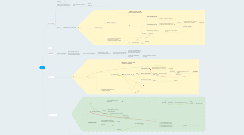 Mind Map: IMO
