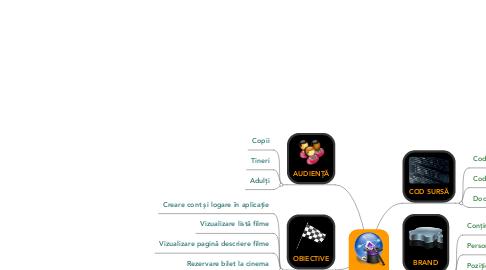 Mind Map: ACINEMA