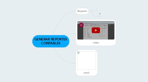 Mind Map: GENERAR REPORTES CONTABLES