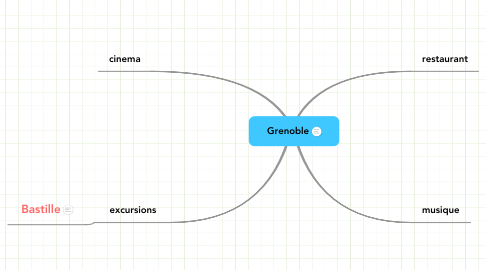 Mind Map: Grenoble