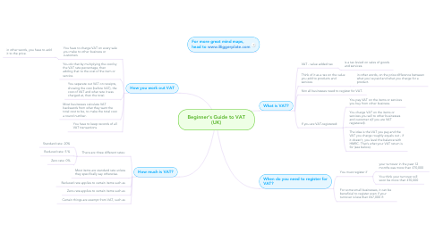 Mind Map: Beginner's Guide to VAT (UK)