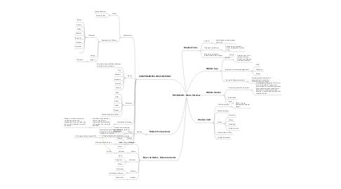 Mind Map: MODACAD - Macro Sistemas