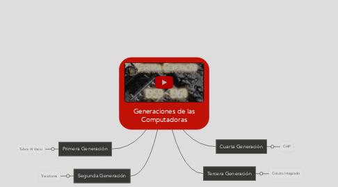 Mind Map: Generaciones de las Computadoras