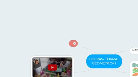 Mind Map: FIGURAS/ FORMAS GEOMÈTRICAS