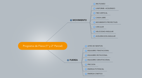 Mind Map: Programa de Física (1° y 2° Parcial)
