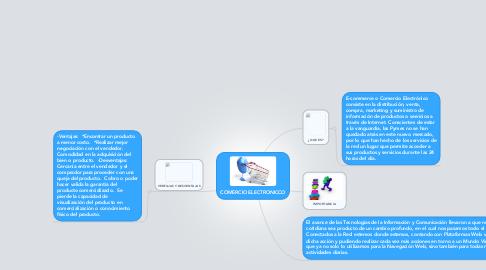 Mind Map: COMERCIO ELECTRONICCO