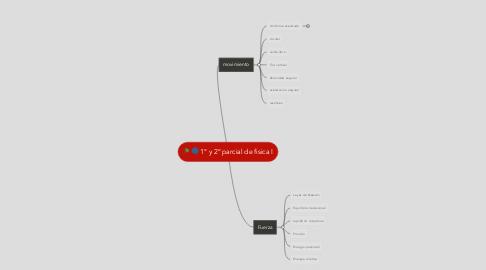 Mind Map: 1° y 2° parcial de fisica I