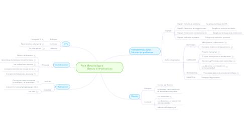 Mind Map: Ruta Metodológica                      Marcos interpretativos