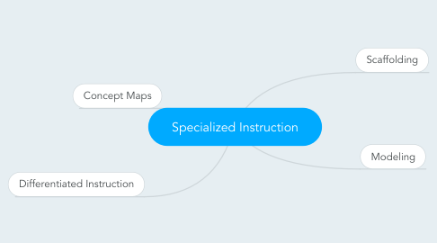 Mind Map: Specialized Instruction
