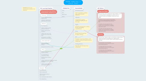 Mind Map: HELENA - Middle school - 13 years old - Grade 8