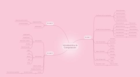 Mind Map: Introducción a la Computación.