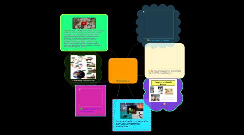 Mind Map: BIOLOGÍA