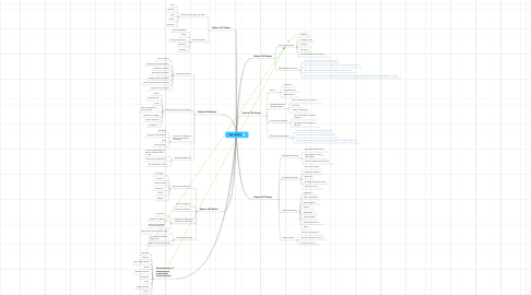 Mind Map: Roe TWC301