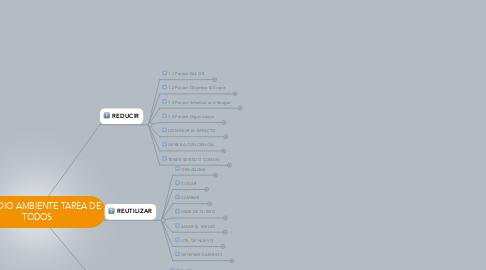 Mind Map: EL MEDIO AMBIENTE TAREA DE TODOS