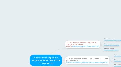 Mind Map: Університети України за напрямом підготовки лісове господарство