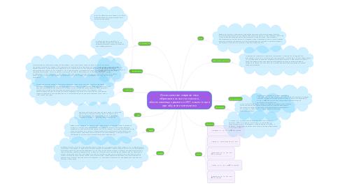 Mind Map: Использование современных образовательных технологий, обеспечивающих развитие ИКТ- компетенций при обучении математики