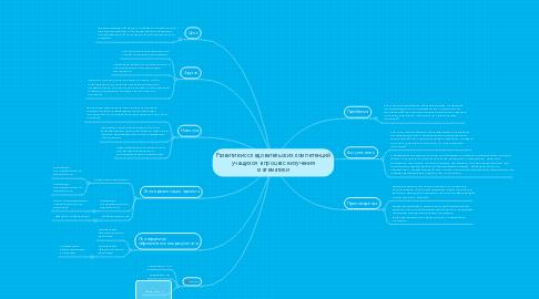 Mind Map: Развитие исследовательских компетенций учащихся в процессе изучения математики