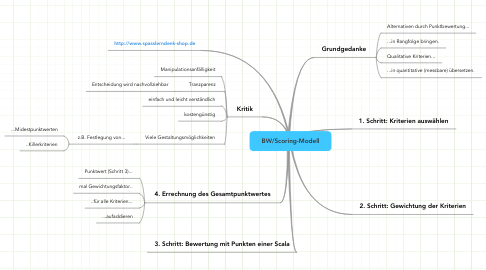 Mind Map: BW/Scoring-Modell