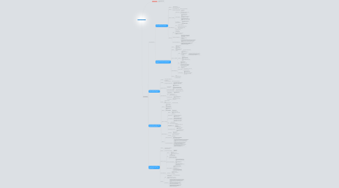 Mind Map: Copy of Целевая Аудитория ТОВАРА