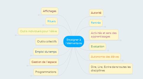 Mind Map: Enseigner à l'élémentaire