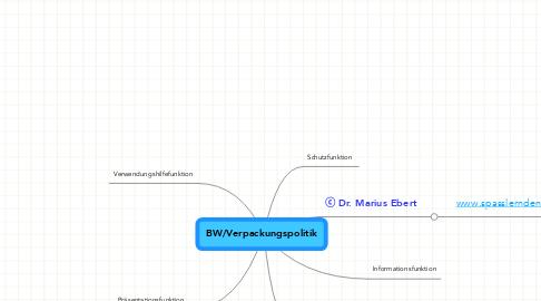Mind Map: BW/Verpackungspolitik