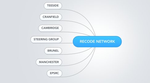 Mind Map: RECODE NETWORK