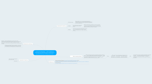 "Mind Map: Curriculum Expectation   ""demonstrating an awareness and understanding of assessment for, as, and of learning in writing at junior level"""