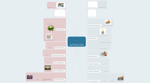 Mind Map: Five  Step Action Plan - Building Bridges to Language and Learning