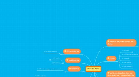 Mind Map: Derecho Penal