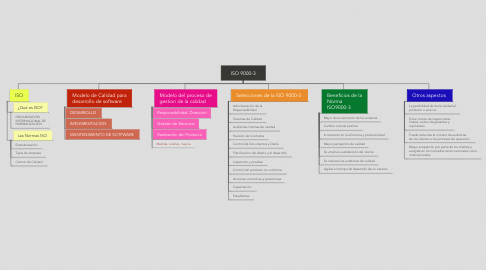 Mind Map: ISO 9000-3