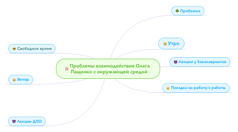 Mind Map: Проблемы взаимодействия Олега  Пащенко с окружающей средой .