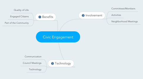 Mind Map: Civic Engagement