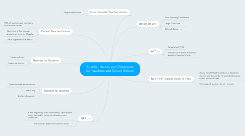 Mind Map: Teacher Unions are Champions for Teachers and School Reform