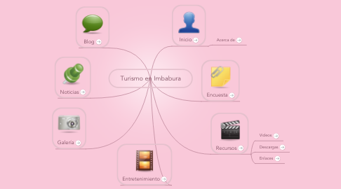 Mind Map: Turismo en Imbabura