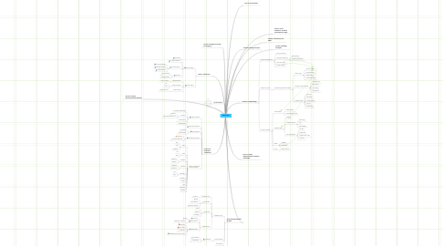 Mind Map: IS6421 HCI