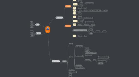 Mind Map: GDVK