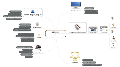 Mind Map: Projets VTC Premium e-Learning / Blended Learning
