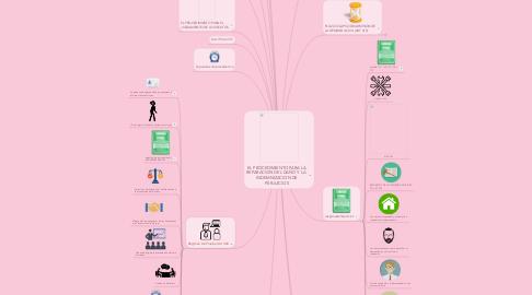 Mind Map: EL PROCEDIMIENTO PARA LA REPARACION DEL DAÑO Y LA  INDEMNIZACION DE PERJUICIOS