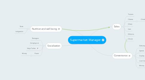 Mind Map: Supermarket Manager