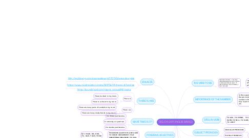 Mind Map: CICLO III 2015 INGLES BÁSICO