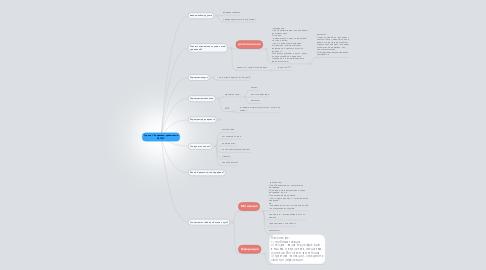"""Mind Map: Тренинг """"Управляем привычками ЛЕГКО"""""""