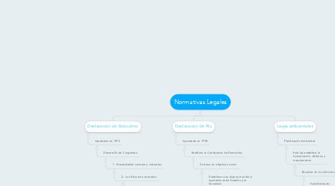 Mind Map: Normativas Legales
