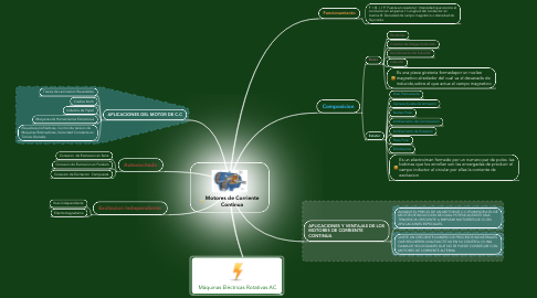 Mind Map: Motores de Corriente Continua