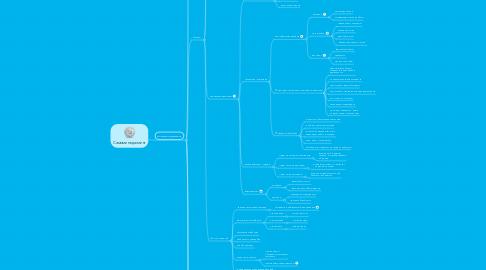 Mind Map: Самоменеджмент