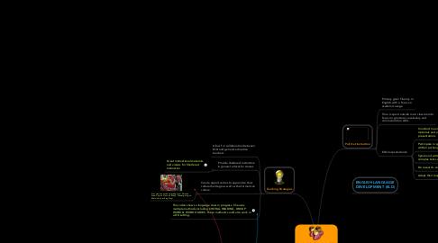 Mind Map: Standards & Objectives of ELL Programs. Author: Shanda Bonn