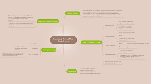 Mind Map: Leadership Process Map: Robin Sharma