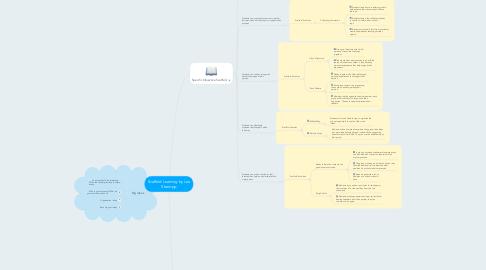 Mind Map: Scaffold Learning by Lea Strampp